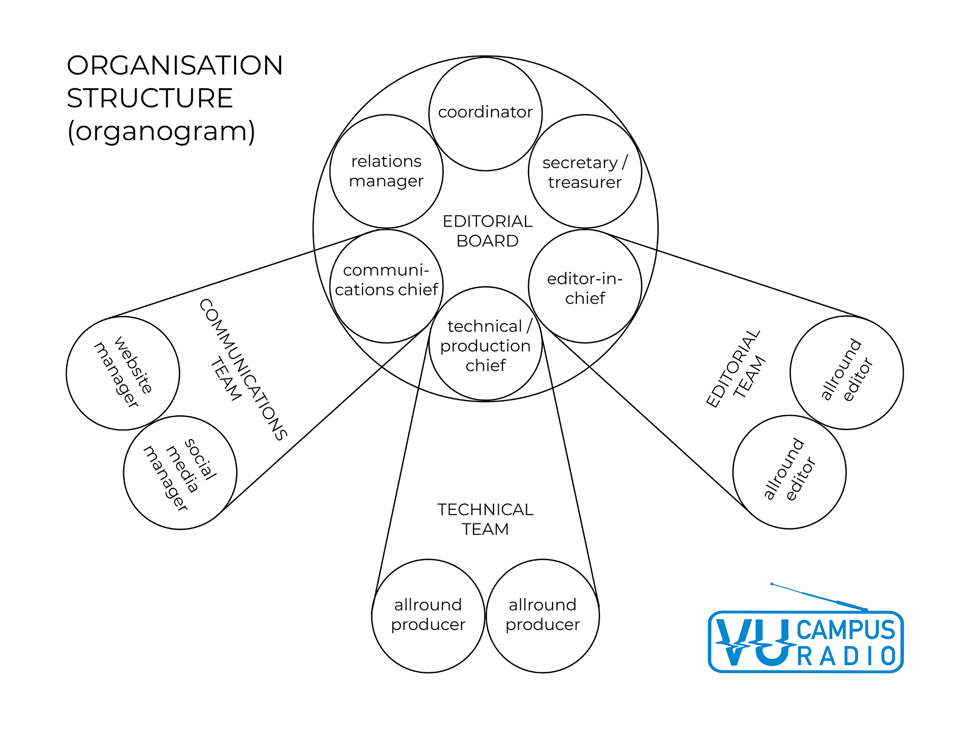 Scheme organization VU Campusradio